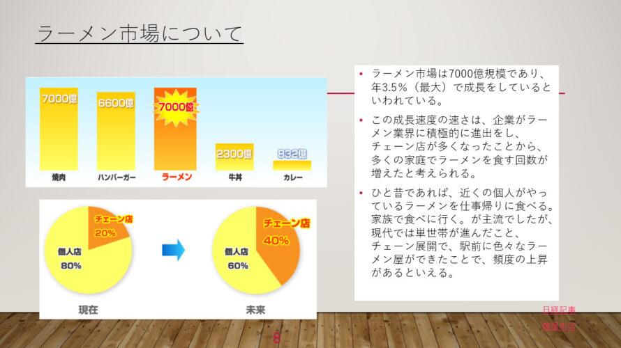 飲食業における0→1の作り方(後編)